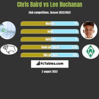 Chris Baird vs Lee Buchanan h2h player stats