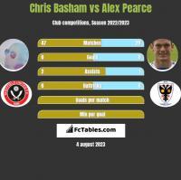 Chris Basham vs Alex Pearce h2h player stats