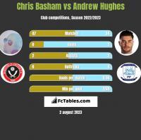 Chris Basham vs Andrew Hughes h2h player stats