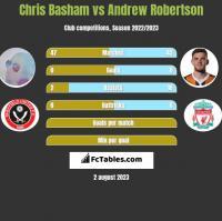 Chris Basham vs Andrew Robertson h2h player stats