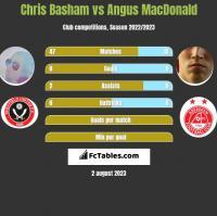 Chris Basham vs Angus MacDonald h2h player stats