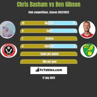 Chris Basham vs Ben Gibson h2h player stats