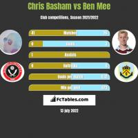 Chris Basham vs Ben Mee h2h player stats