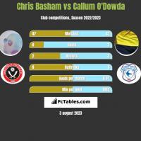 Chris Basham vs Callum O'Dowda h2h player stats