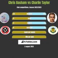 Chris Basham vs Charlie Taylor h2h player stats