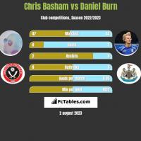 Chris Basham vs Daniel Burn h2h player stats