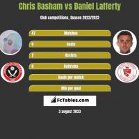Chris Basham vs Daniel Lafferty h2h player stats