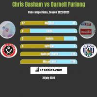 Chris Basham vs Darnell Furlong h2h player stats