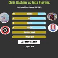 Chris Basham vs Enda Stevens h2h player stats