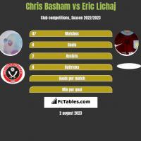 Chris Basham vs Eric Lichaj h2h player stats