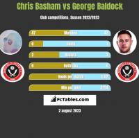 Chris Basham vs George Baldock h2h player stats