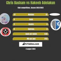 Chris Basham vs Hakeeb Adelakun h2h player stats