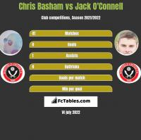 Chris Basham vs Jack O'Connell h2h player stats