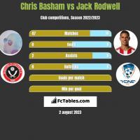 Chris Basham vs Jack Rodwell h2h player stats