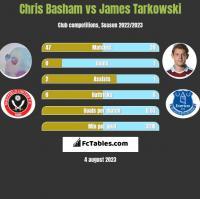 Chris Basham vs James Tarkowski h2h player stats