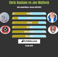 Chris Basham vs Joe Mattock h2h player stats