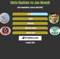 Chris Basham vs Joe Newell h2h player stats