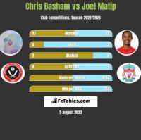 Chris Basham vs Joel Matip h2h player stats