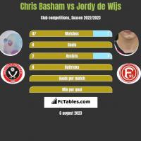 Chris Basham vs Jordy de Wijs h2h player stats