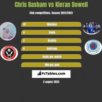 Chris Basham vs Kieran Dowell h2h player stats