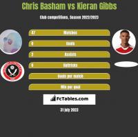 Chris Basham vs Kieran Gibbs h2h player stats