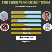 Chris Basham vs Konstantinos Tsimikas h2h player stats