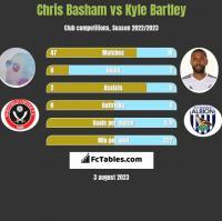 Chris Basham vs Kyle Bartley h2h player stats
