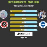 Chris Basham vs Lewis Dunk h2h player stats