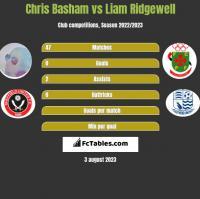 Chris Basham vs Liam Ridgewell h2h player stats