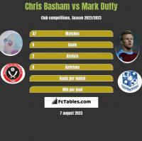 Chris Basham vs Mark Duffy h2h player stats