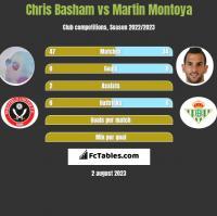 Chris Basham vs Martin Montoya h2h player stats