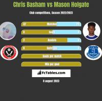 Chris Basham vs Mason Holgate h2h player stats