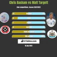 Chris Basham vs Matt Targett h2h player stats