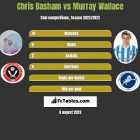 Chris Basham vs Murray Wallace h2h player stats