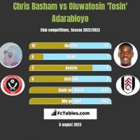 Chris Basham vs Oluwatosin 'Tosin' Adarabioyo h2h player stats