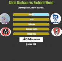 Chris Basham vs Richard Wood h2h player stats