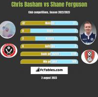 Chris Basham vs Shane Ferguson h2h player stats