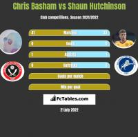 Chris Basham vs Shaun Hutchinson h2h player stats