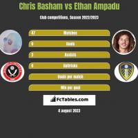 Chris Basham vs Ethan Ampadu h2h player stats
