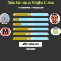 Chris Basham vs Douglas Soares h2h player stats