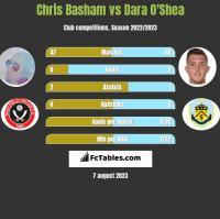 Chris Basham vs Dara O'Shea h2h player stats