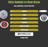 Chris Basham vs Kean Bryan h2h player stats