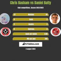Chris Basham vs Daniel Batty h2h player stats