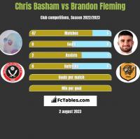 Chris Basham vs Brandon Fleming h2h player stats