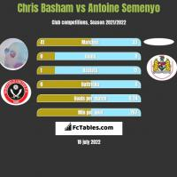 Chris Basham vs Antoine Semenyo h2h player stats