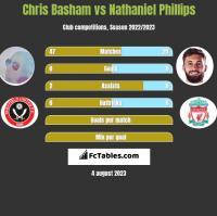 Chris Basham vs Nathaniel Phillips h2h player stats