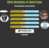 Chris Beardsley vs Ched Evans h2h player stats