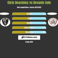 Chris Beardsley vs Devante Cole h2h player stats