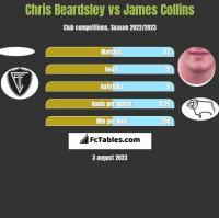 Chris Beardsley vs James Collins h2h player stats