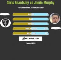 Chris Beardsley vs Jamie Murphy h2h player stats